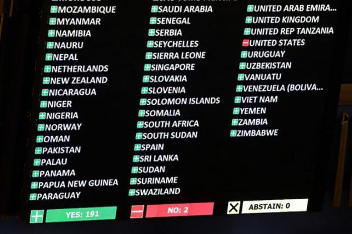 Abstimmungsergebnis Generalversammlung der Vereinten Nationen