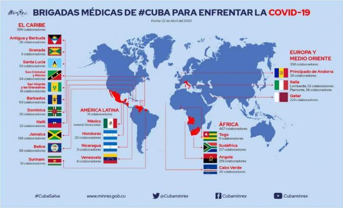 Brigadas Médicas