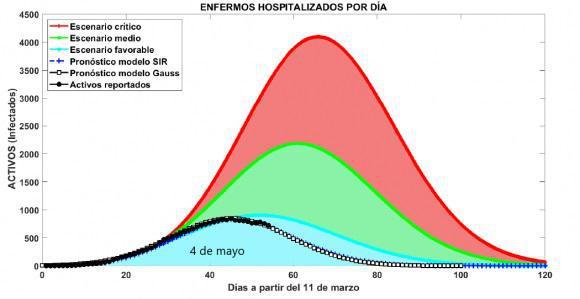 Szenario der Evolutionskurve von COVID-19 in Kuba