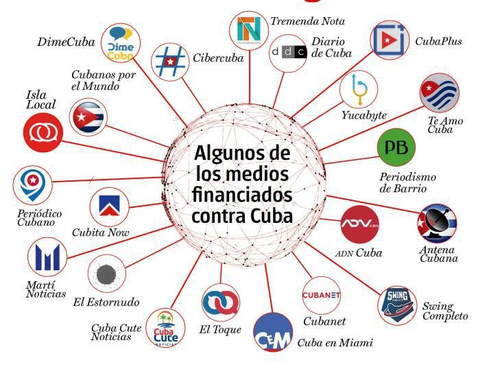 Abhängige Medien des Cyberbusiness gegen Kuba