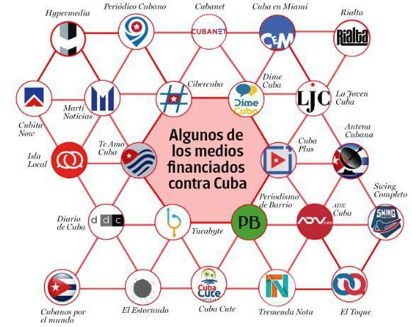 finanzierte Medien gegen Kuba