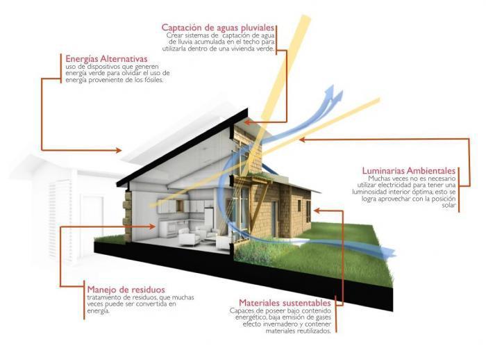 bioklimatische Architektur